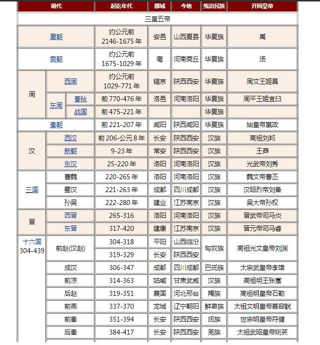 中国历史朝代表详细表格Word文档下载  评论  201 A+ 所属分类:初中历史 高中历史