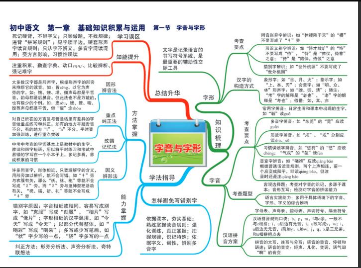 初中5科物理-化学-语文-数学-英语思维导图