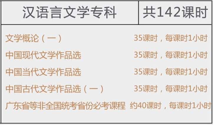 高等教育自考【汉语言文学】本科11G资料