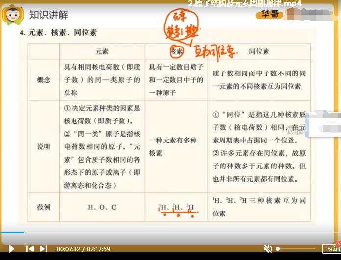 2021廖耀华高三化学一轮复习秋季班全套网课视频(下)百度云